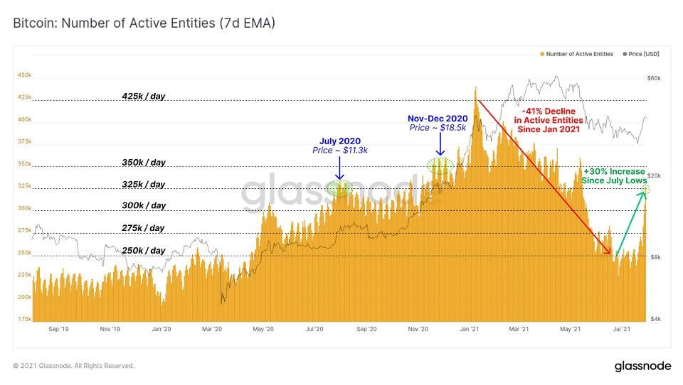 BTC/USD glassnode chart 080421