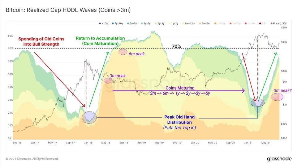 BTC/USD glassnode chart 2 080421