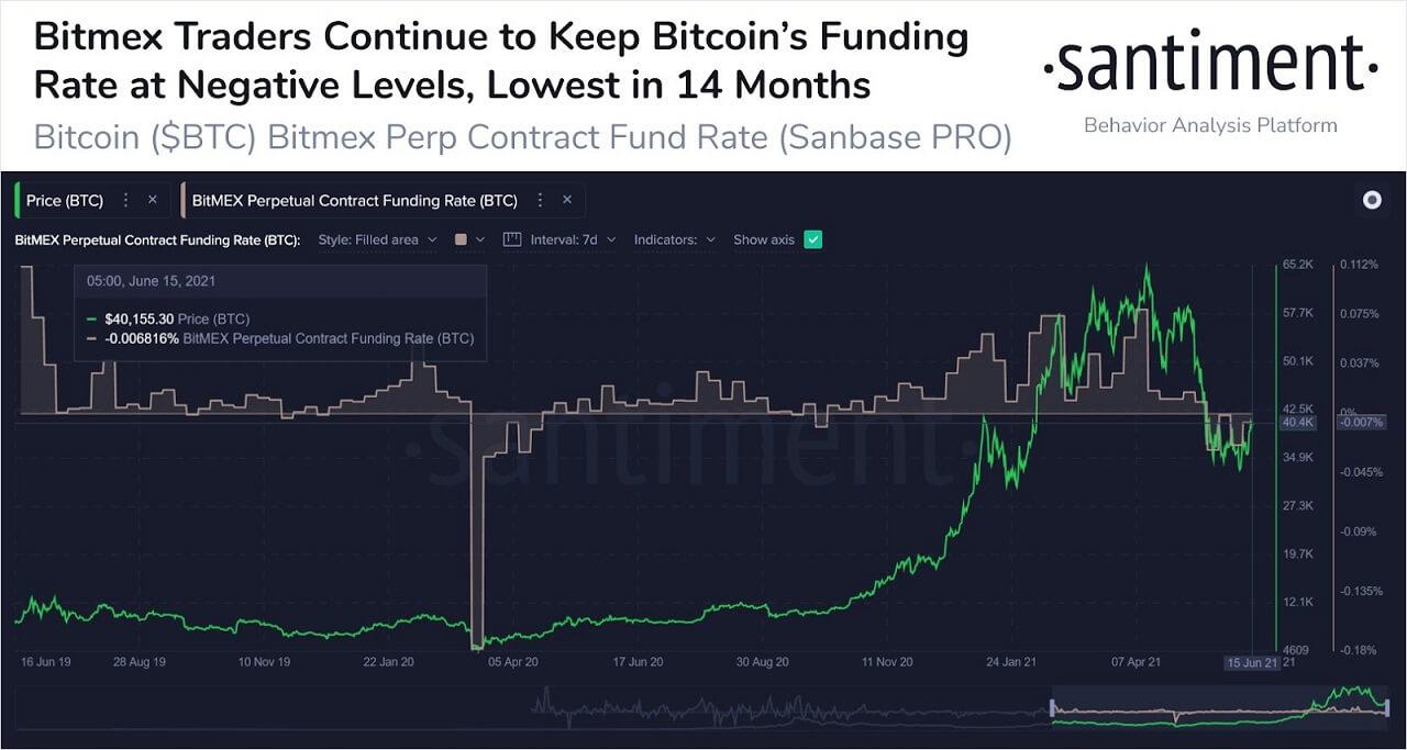 BTC/USD santiment chart 061821