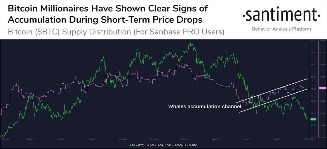 BTC/USD santiment chart 3 062321