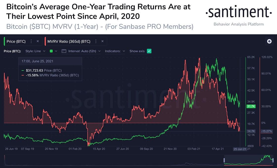 BTC/USD santiment chart 2 062821
