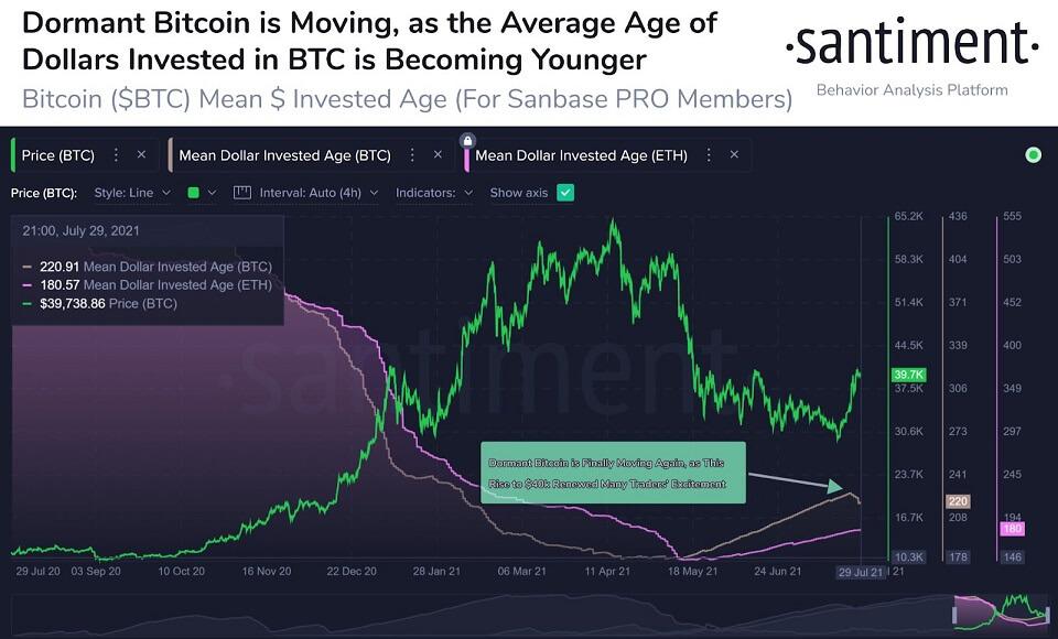 BTC/USD santiment chart 3 080421