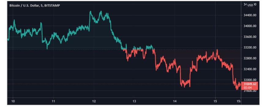 BTC/USD tradingview chart 2 071921