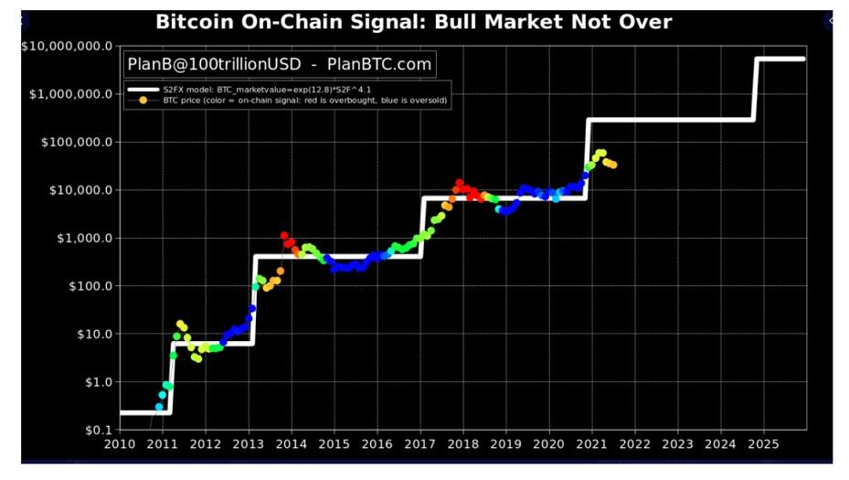 BTC/USD twitter chart 2 070621