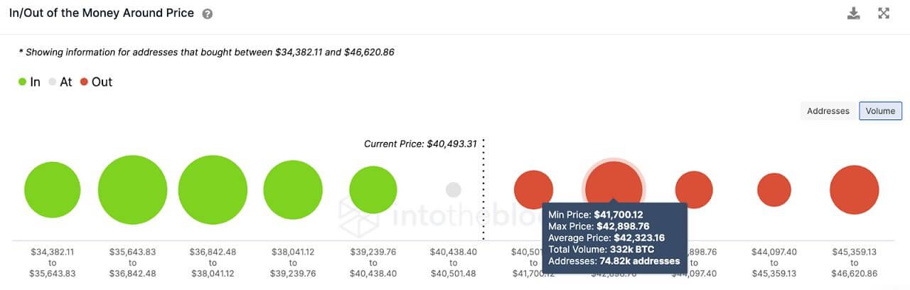 BTC/USD volume chart 061521