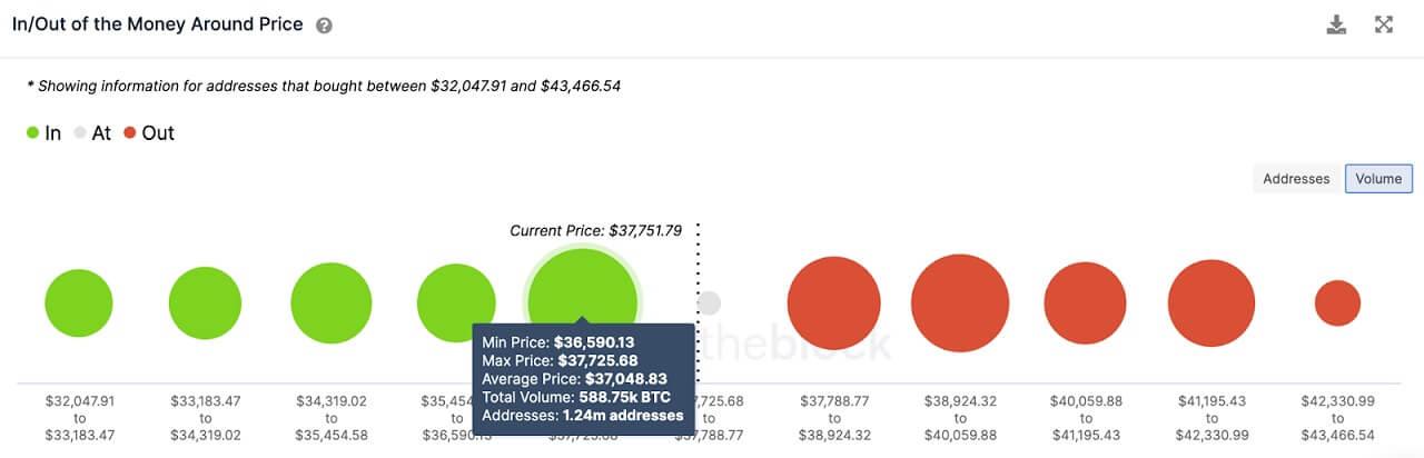 BTC/USD volume chart 061821