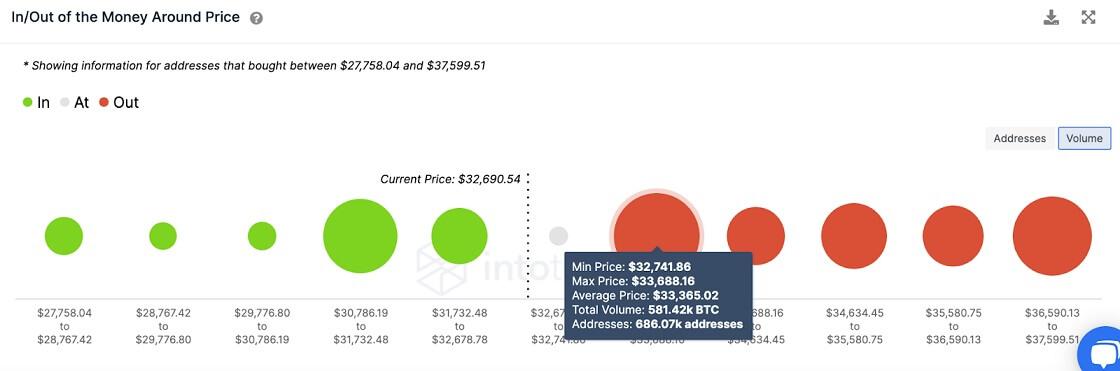 BTC/USD volume chart 062821