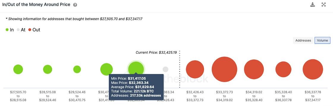BTC/USD volume chart 071421