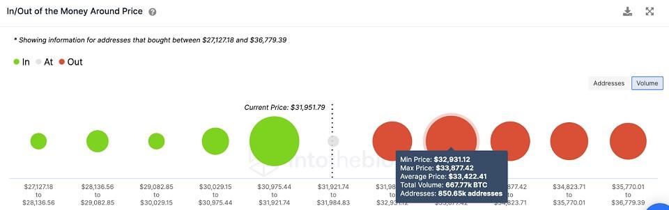 BTC/USD volume chart 072221