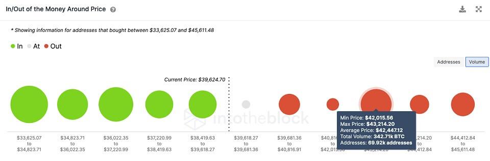 BTC/USD volume chart 072721