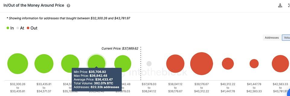 BTC/USD volume chart 080421