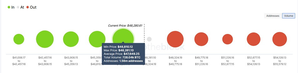 BTC/USD volume chart 090221