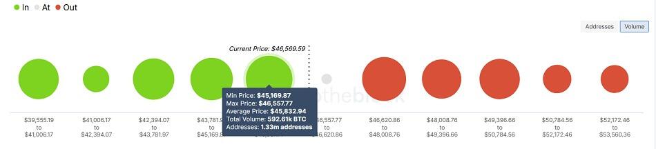 BTC/USD volume chart 091521