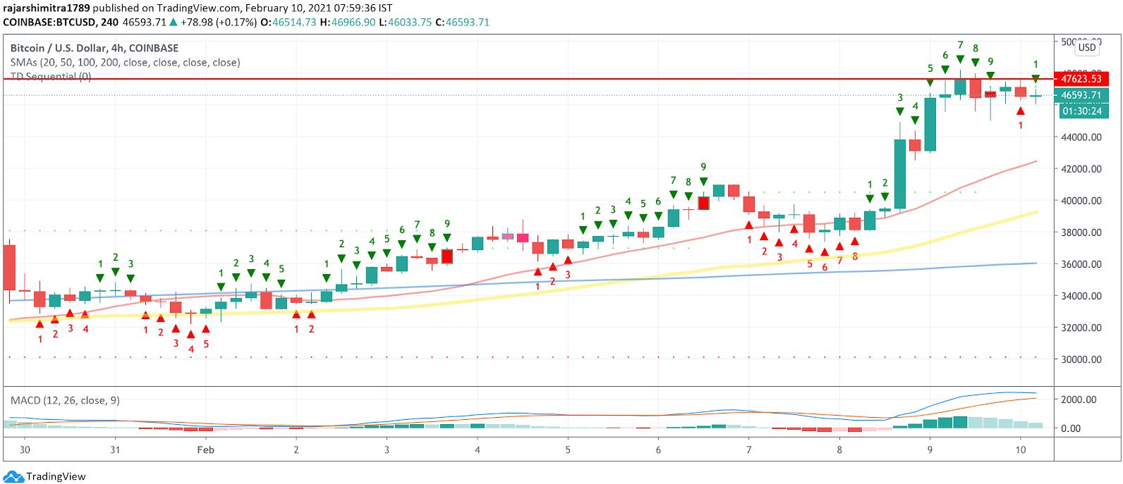 btc/usd 4-hour chart 021021