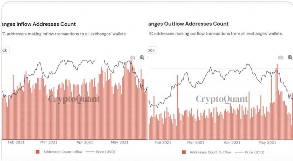 BTC/USD cryptoquant chart 061421