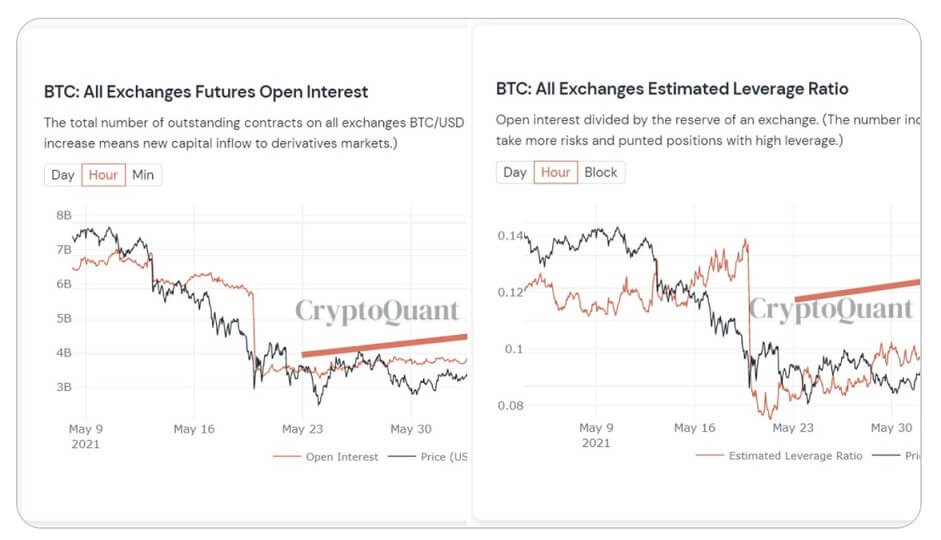 BTC/USD cryptoquant chart 061721