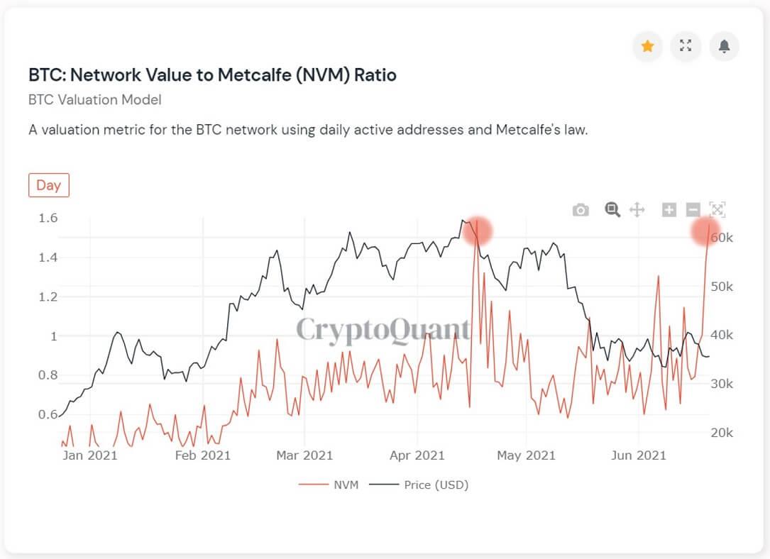 BTC/USD cryptoquant chart 062221