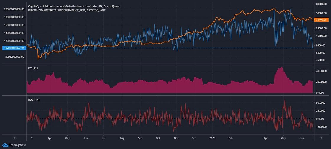BTC/USD cryptoquant chart 2 062221