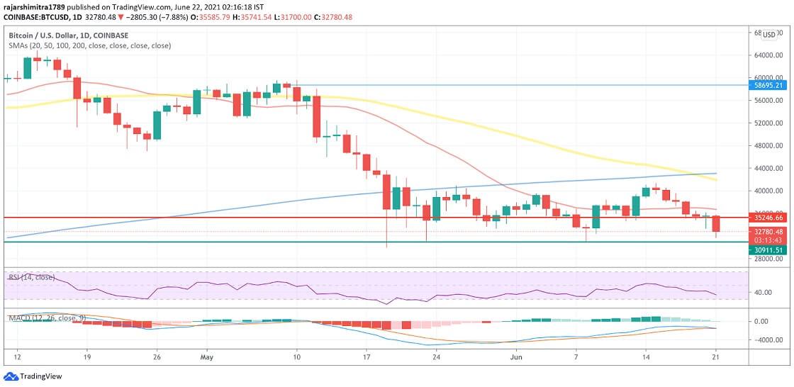 BTC/USD daily chart 062221