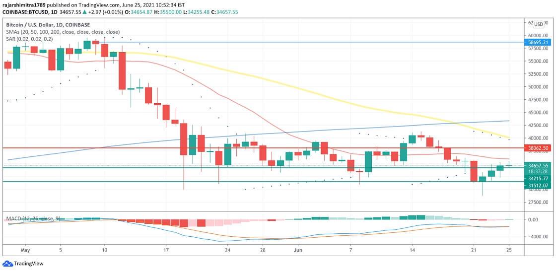 BTC/USD daily chart 062521