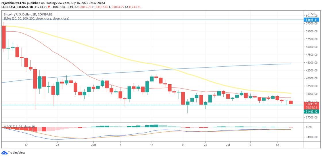 BTC/USD daily chart 071621