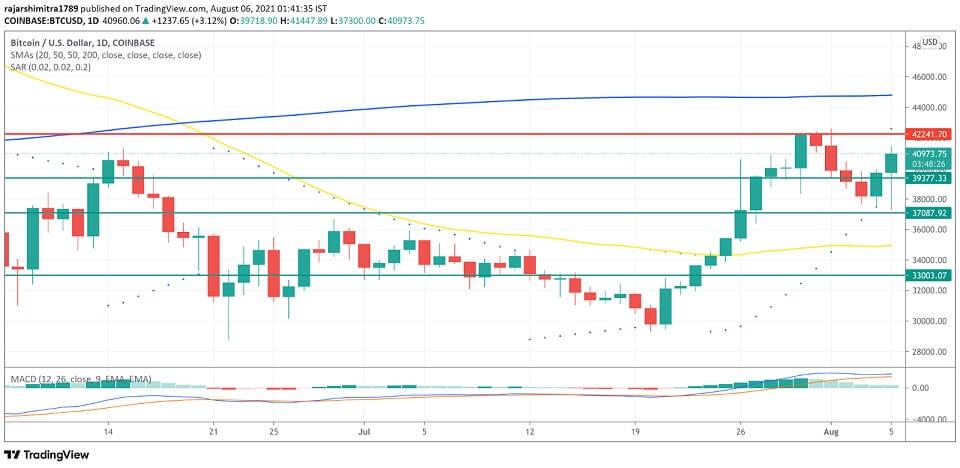 BTC/USD daily chart 080621