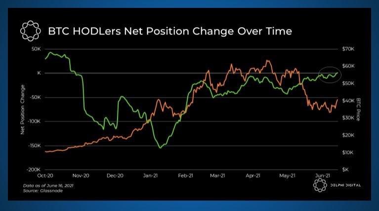 BTC/USD delphi chart 061721