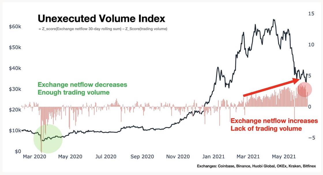 BTC/USD exchange chart 061421