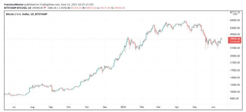 BTC/USD fidelity chart 2 061721