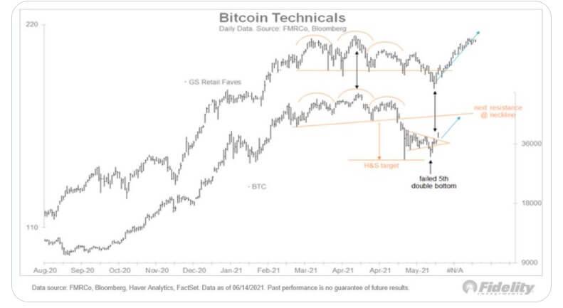 BTC/USD fidelity chart 061721