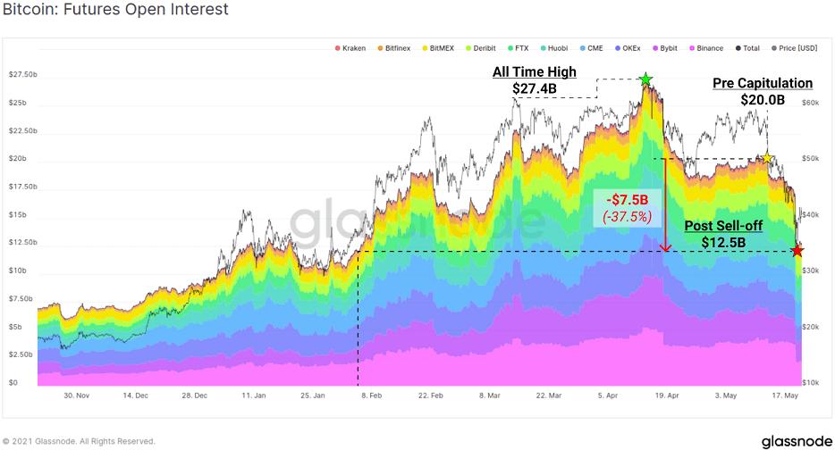BTC/USD glassnode chart 052421