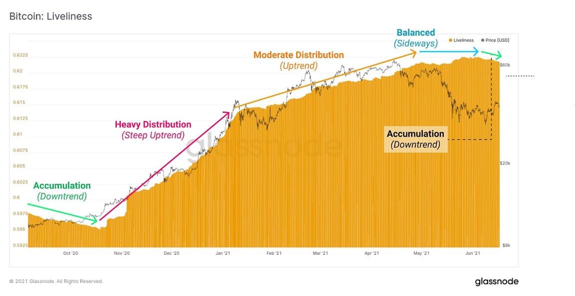 BTC/USD glassnode chart 061721