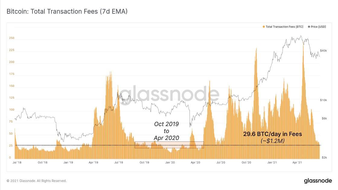 BTC/USD glassnode chart 062221