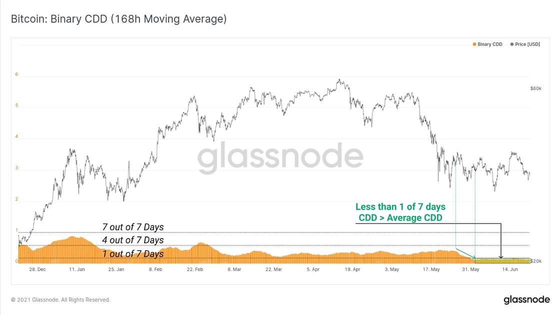 BTC/USD glassnode chart 4 062221