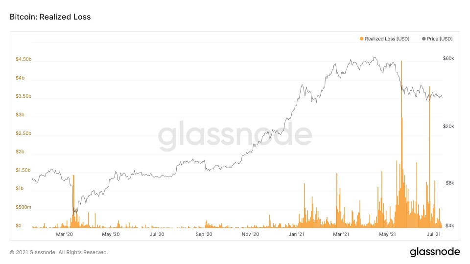 BTC/USD glassnode chart 071321