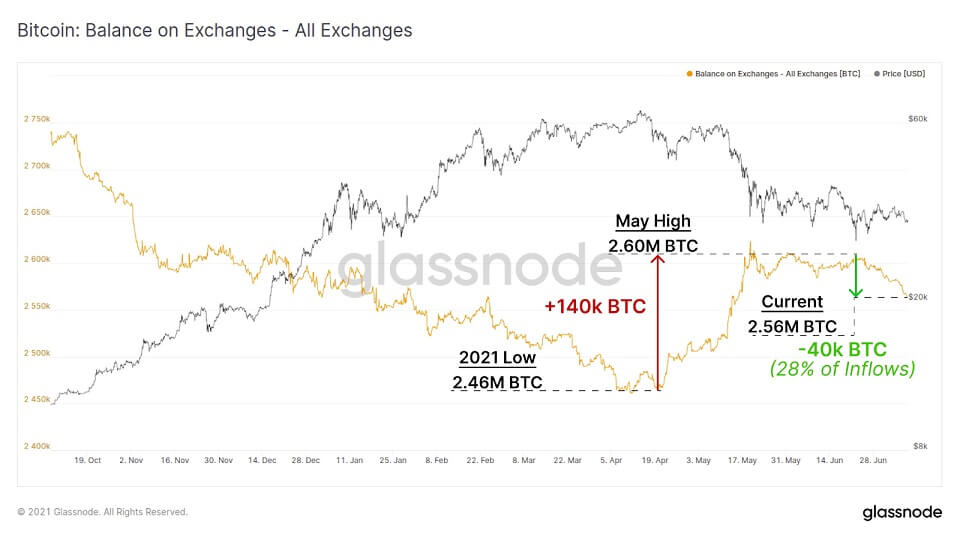 BTC/USD glassnode chart 2 071321
