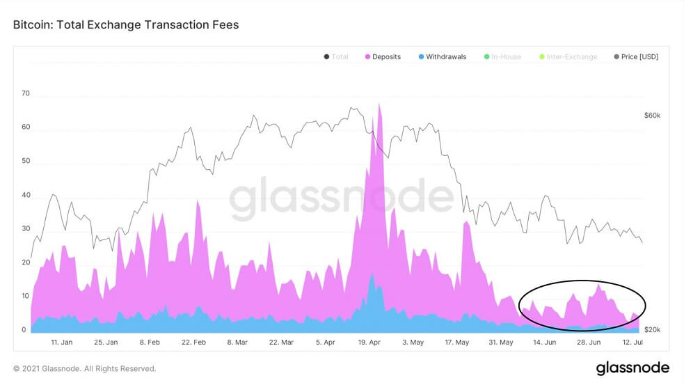 BTC/USD glassnode chart 071621