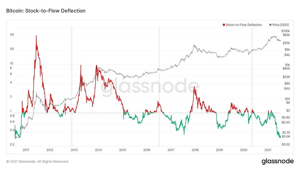 BTC/USD glassnode chart 2 071621