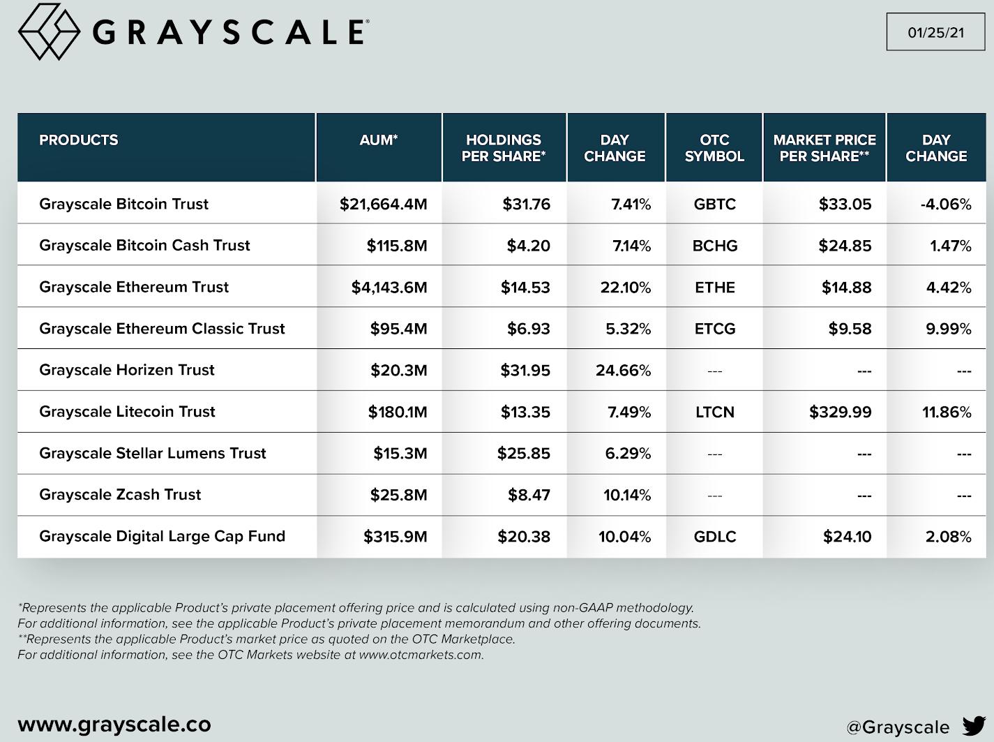 bitcoin grayscale chart 012821