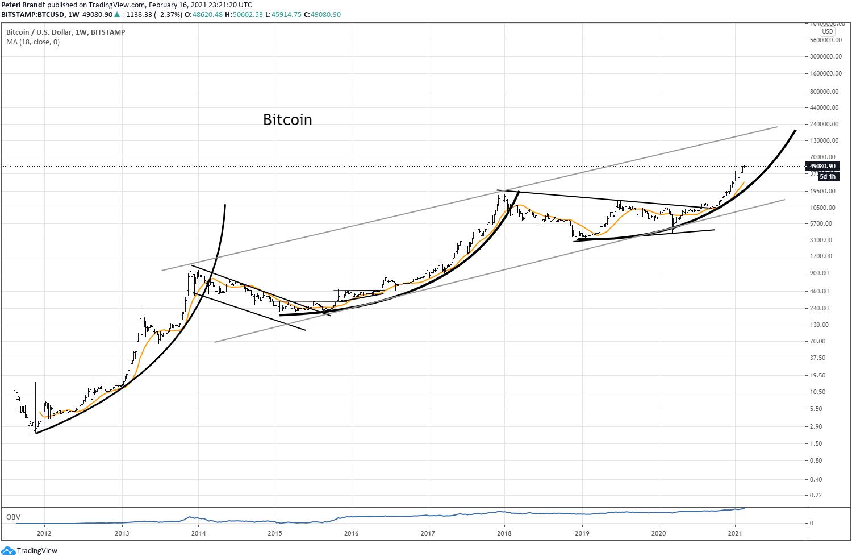 btc/usd parabolic chart 021821