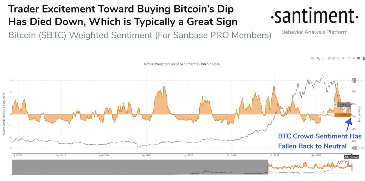 BTC/USD santiment chart 061721