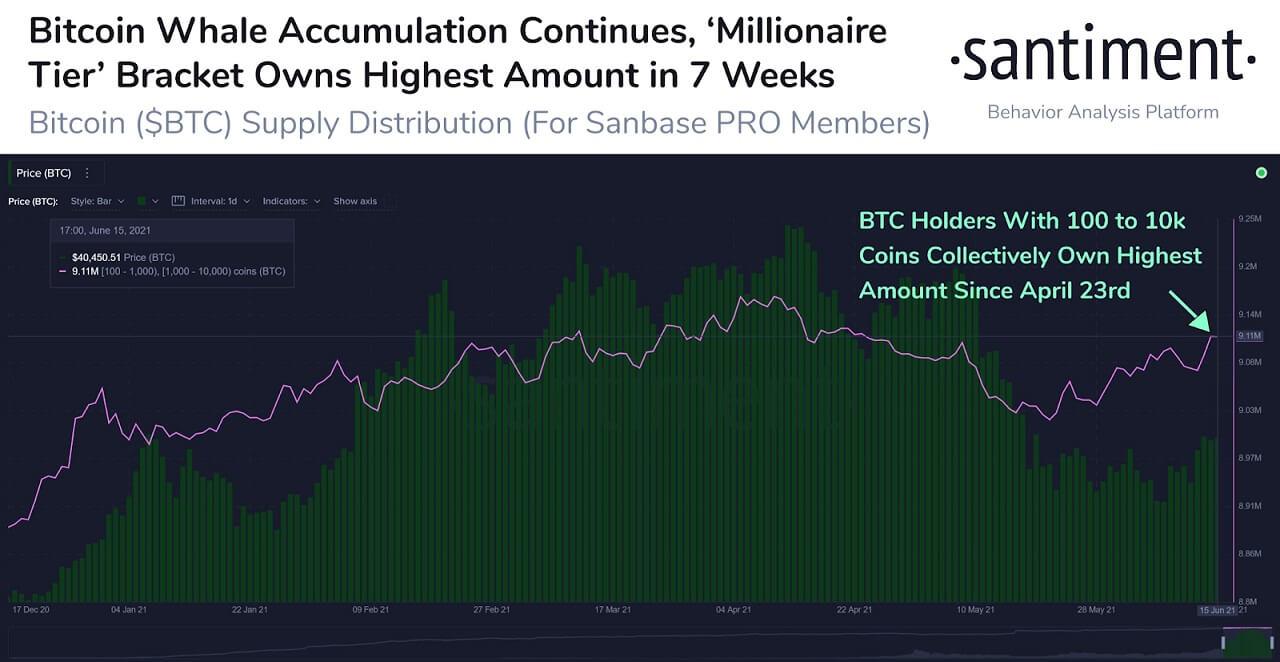 BTC/USD santiment chart 2 061721