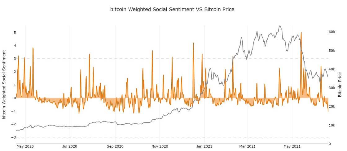 BTC/USD santiment chart 062221