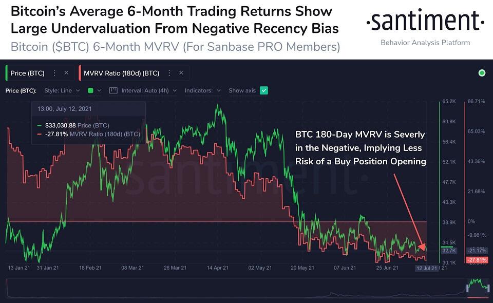 BTC/USD santiment chart 071321