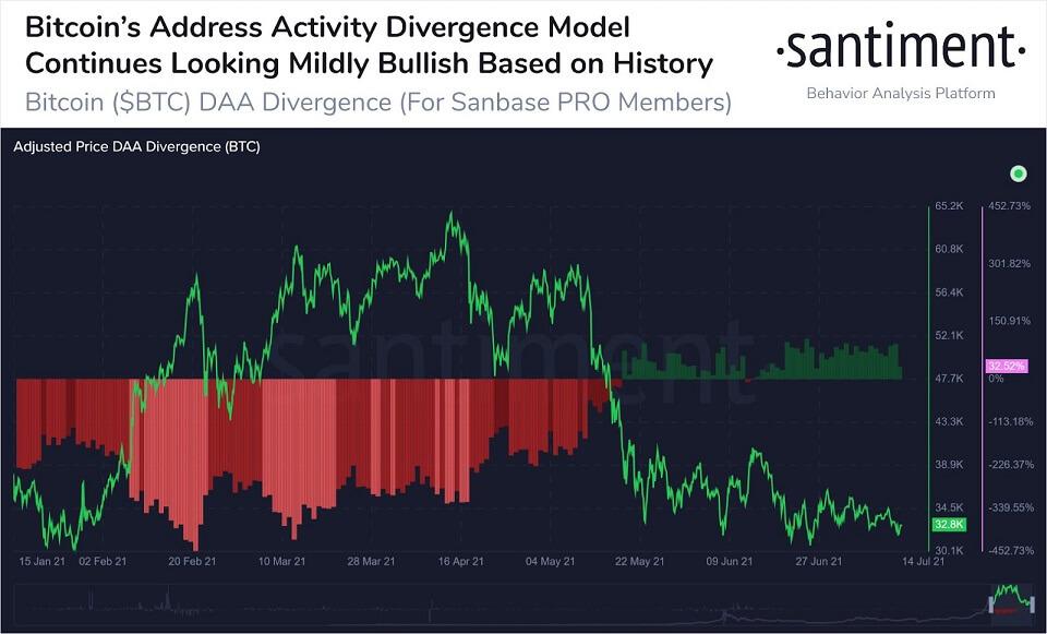BTC/USD santiment chart 071621