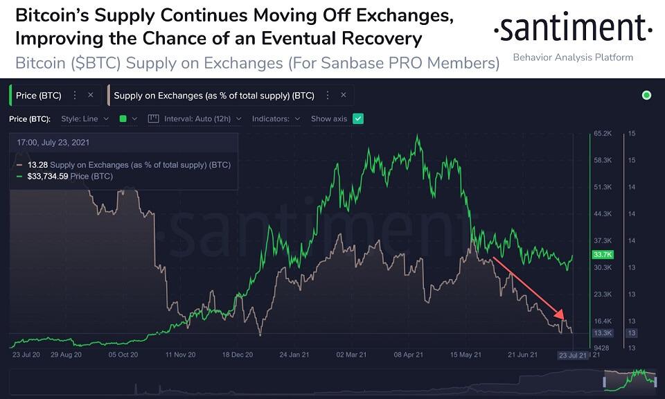 BTC/USD santiment chart 3 072621
