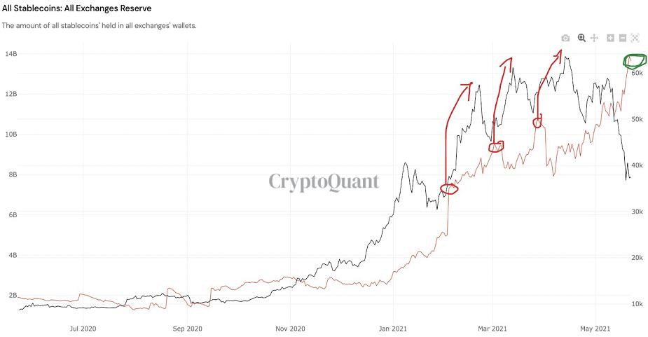 BTC/USD stablecoin chart 052421