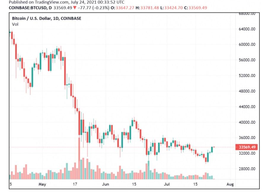 BTC/USD tradingview chart 072621