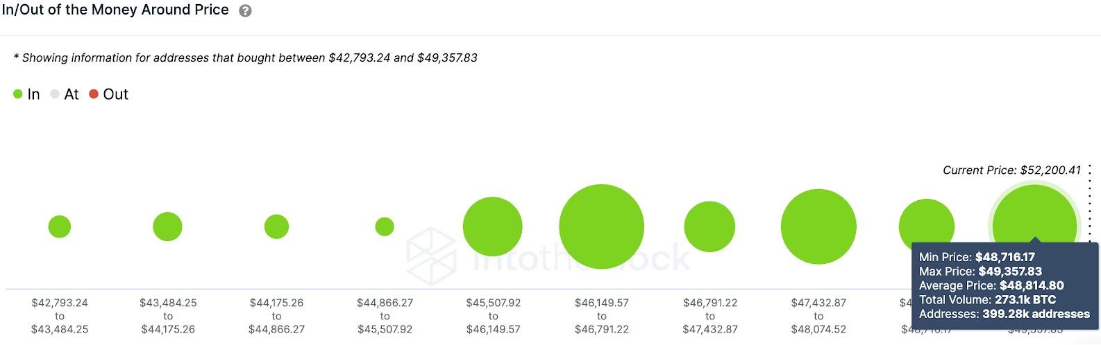 btc/usd volume chart 021821