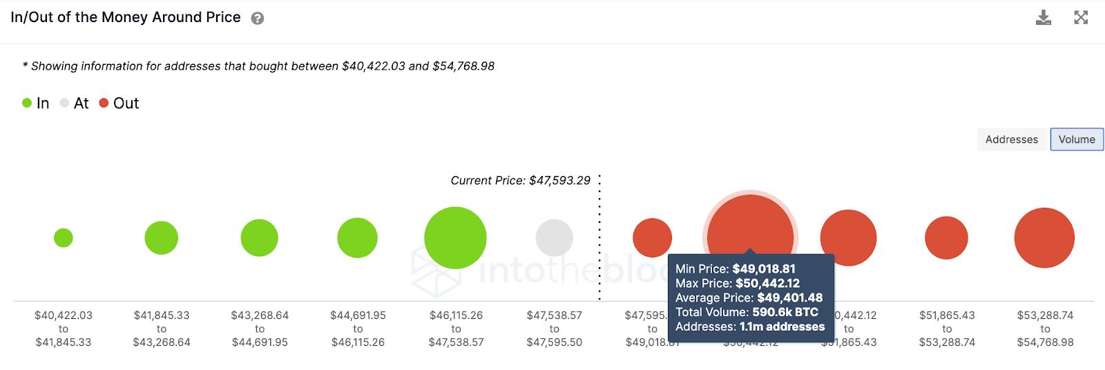 btc/usd volume  chart 022621